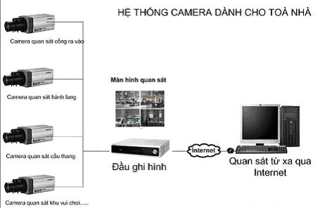 Sơ đồ kết nối hệ thống Camera giám sát cho tòa nhà (chung cư, khách sạn)