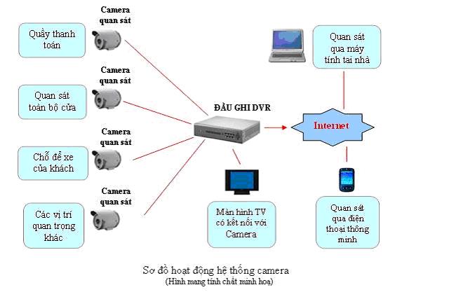 Sơ đồ kết nối hệ thống Camera giám sát cho cửa hàng.