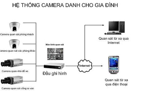 Sơ đồ kết nối hệ thống Camera giám sát cho hộ gia đình.