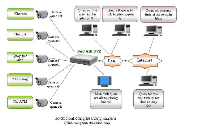 Sơ đồ kết nối hệ thống Camera giám sát cho ngân hàng